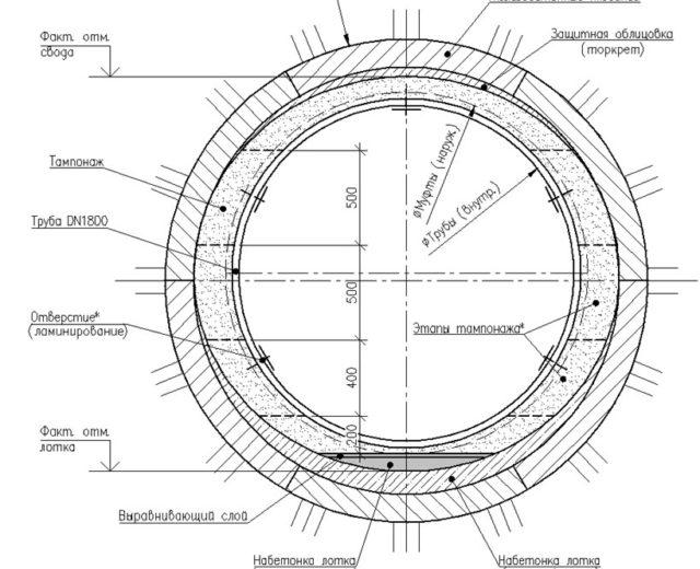 Проектное поперечное сечение с применением стеклопластиковых труб (метод «труба в трубе»)