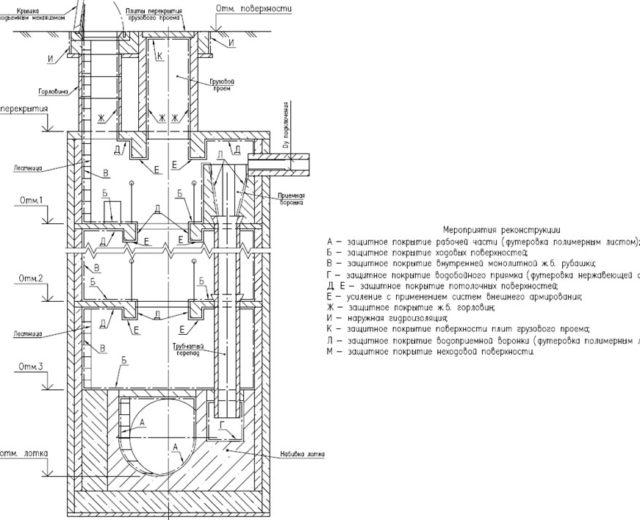 Типовая схема реконструкции шахты